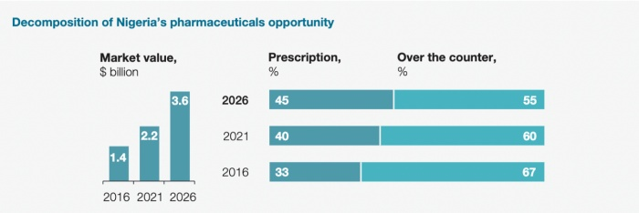 Nigeria Pharmaceutical opportunity